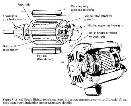 มอเตอร์กระแสสลับรีพัลชัน (Repulstion type motor)