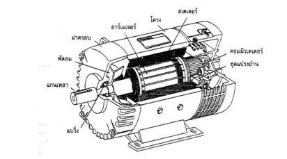 ทฏษฎีการทำงานของมอเตอร์กระแสตรง